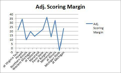 adj scoring margin