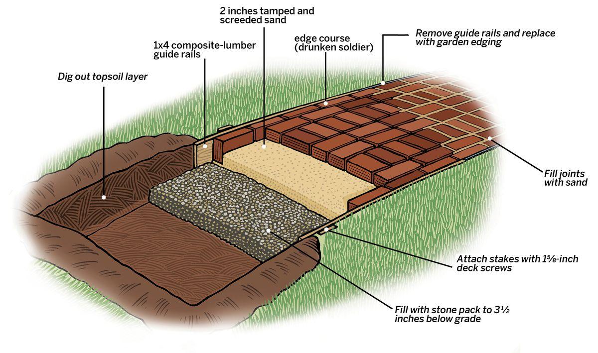 Brick Path Layers Diagram