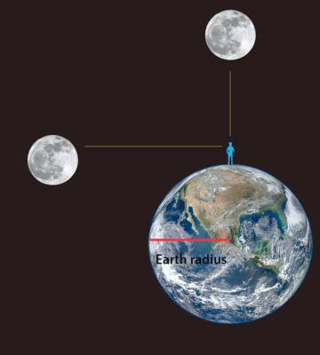 moon distance