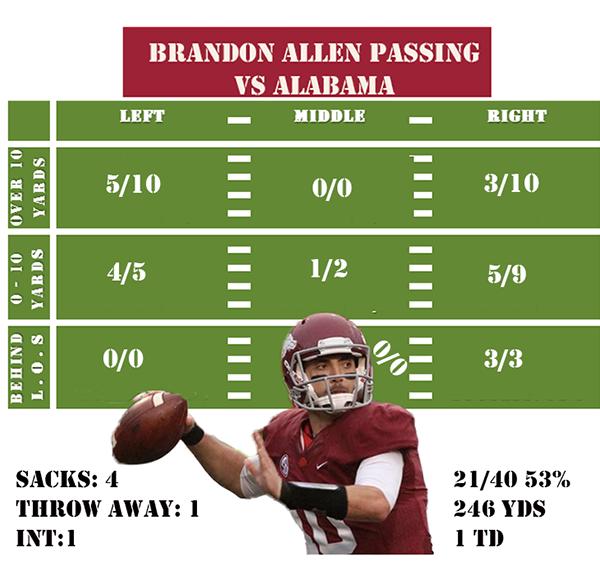 BA Passing Alabama