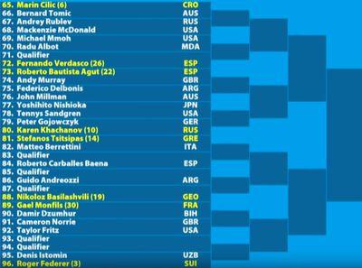 m03 - Australian Open 2019: Men's bracket, schedule, scores, and results