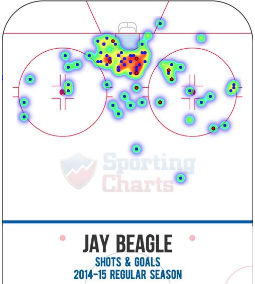 Beagle shot heat map 1415