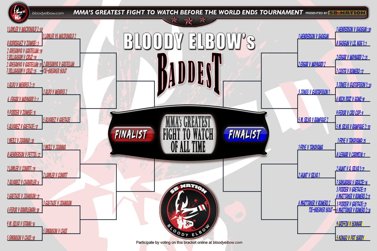 BE's BADDEST Tournament, Greatest Fight of All Time, Fight to Watch Before World Ends, Fight Bracket, Bracket, Tournament, GFOAT, Round 1, Bout 15 Results, Bout 15, Results,
