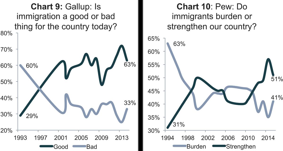 Gallup/Pew immigrants burden or strengthen