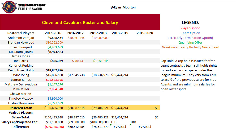 Cavs Post Draft No Rookie Hold