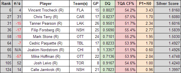 Rookie overall forwards Dec 5