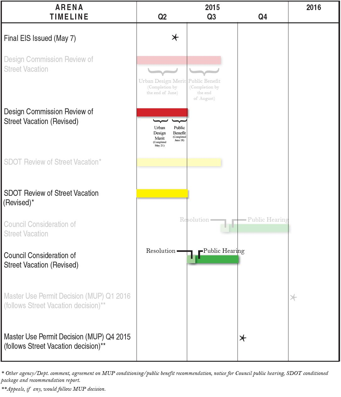 Arena Timeline Revised Unofficial
