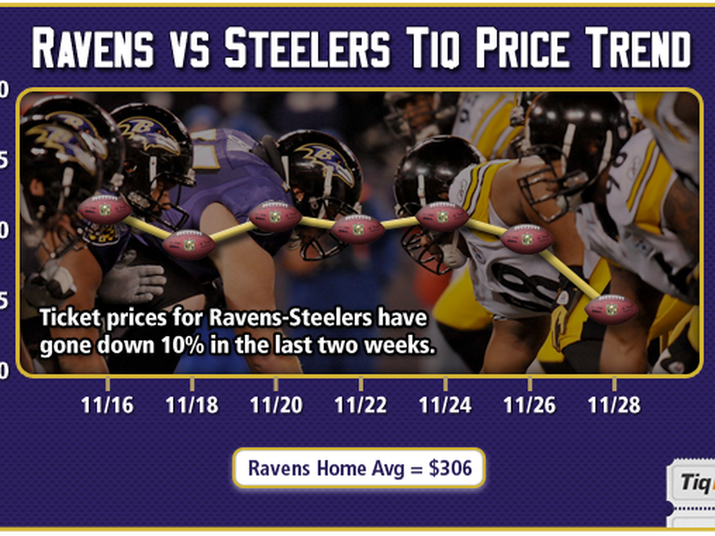 Is Ravens Steelers Still A Rivalry Baltimore Beatdown