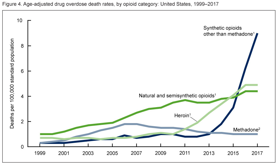 A chart showing drug overdose deaths in the US.