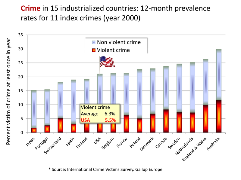 Violent and non-violent crime in the US and other rich countries