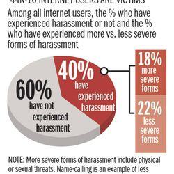 cyber hate online harassment Kelsey Dallas