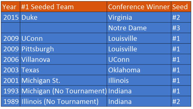 Not-Conference Winners