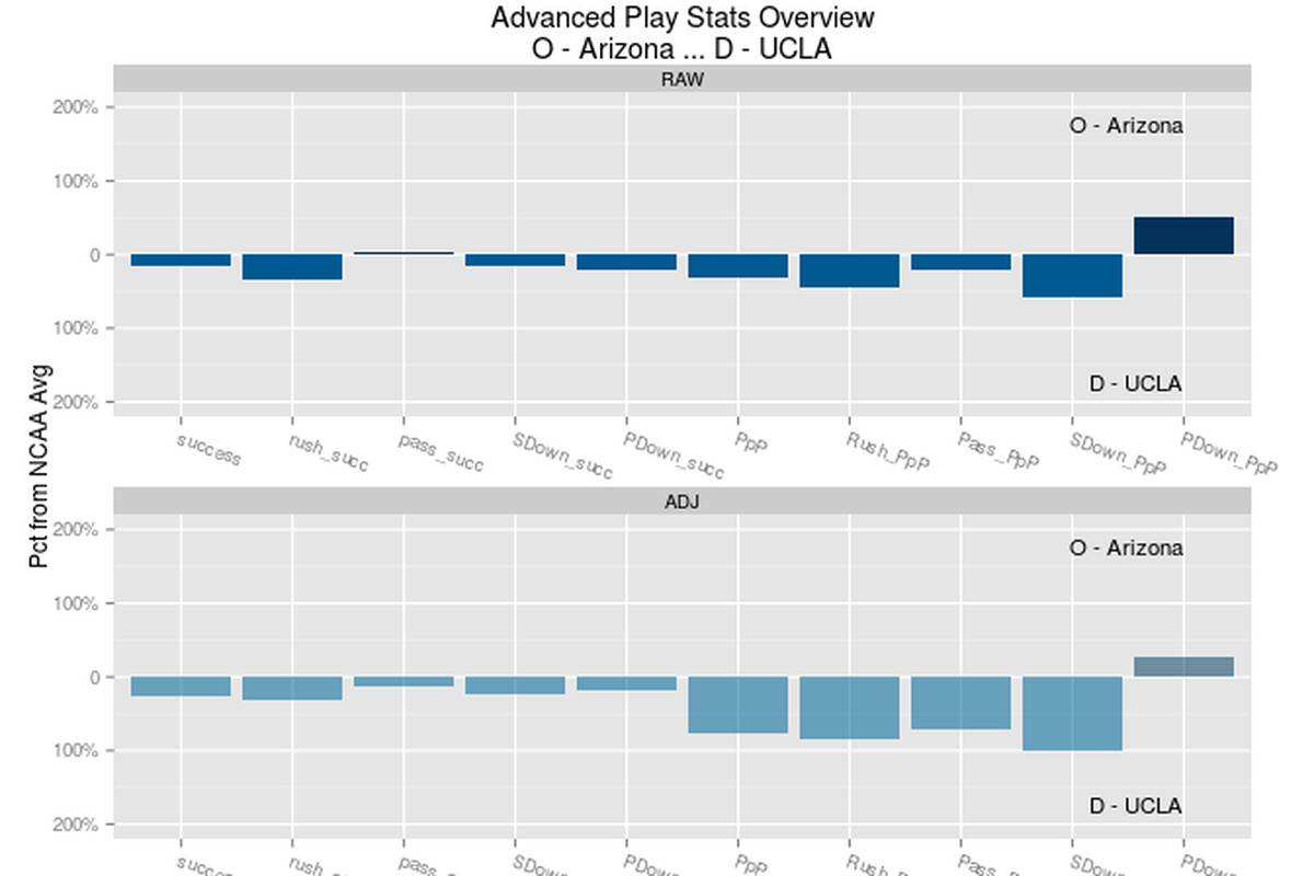 Introducing an advanced statistical matchups tool for