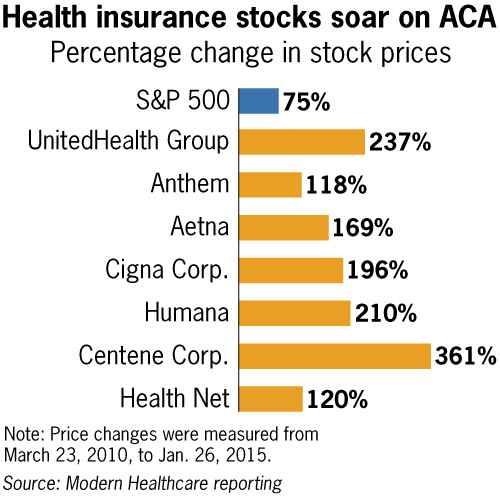 insurer profits