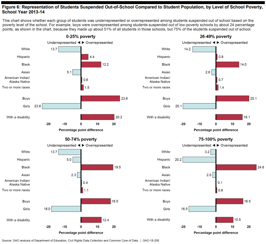 New Gao Study Finds That State And >> The Racial Disparities In School Discipline In 4 Charts Vox