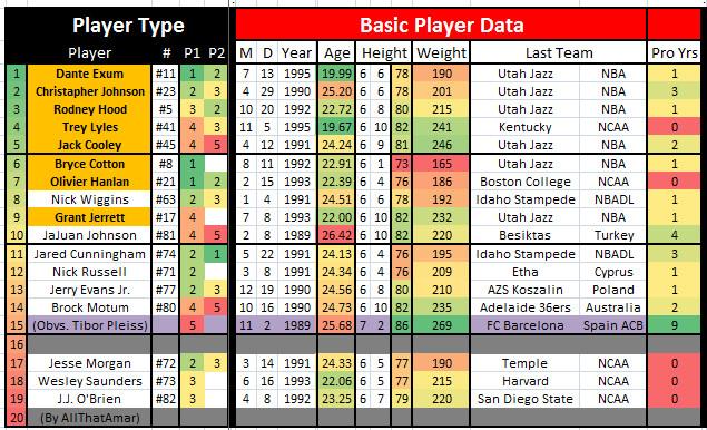 Utah Jazz Roster (UTSL LVSL) 1