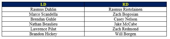 Buffalo Sabres Defensive Depth Chart