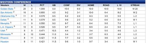 west standings 12-4