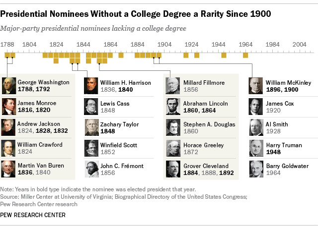 Presidential candidates without a college degree