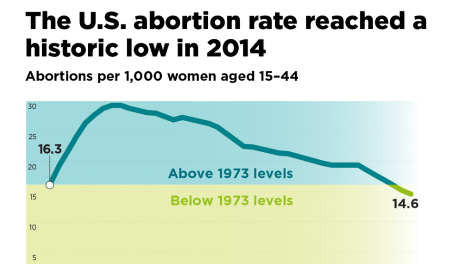 the abortion rate is at an all-time low — and better birth control