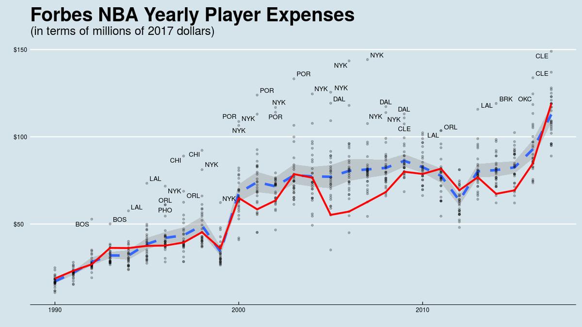 Taking a deeper look at the Atlanta Hawks franchise