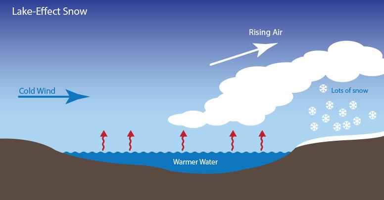 lake effect diagram
