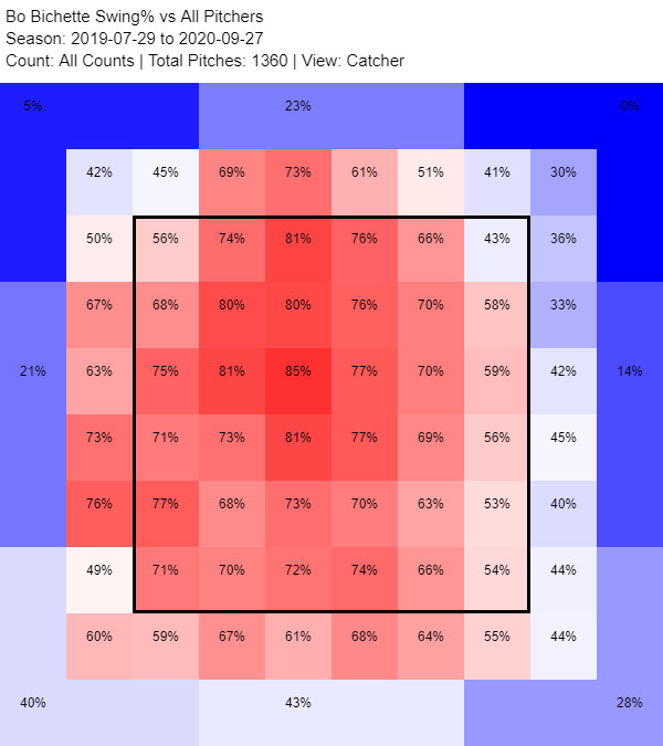 Bichette 2019 and 2020 heat map