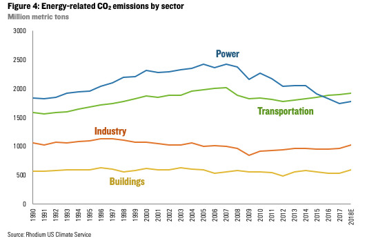 US carbon emissions are rising again after years of decline