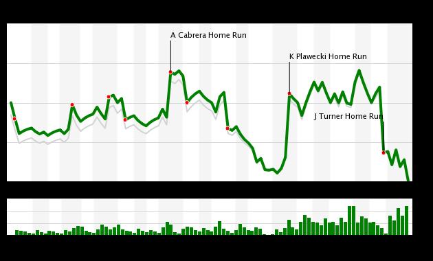 Mets vs Dodgers WPA Chart, 6/24/18