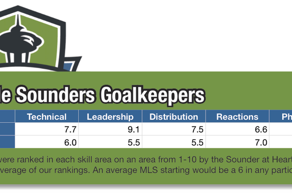 Sounders Keepers Tools - Kasey Keller and Terry Boss