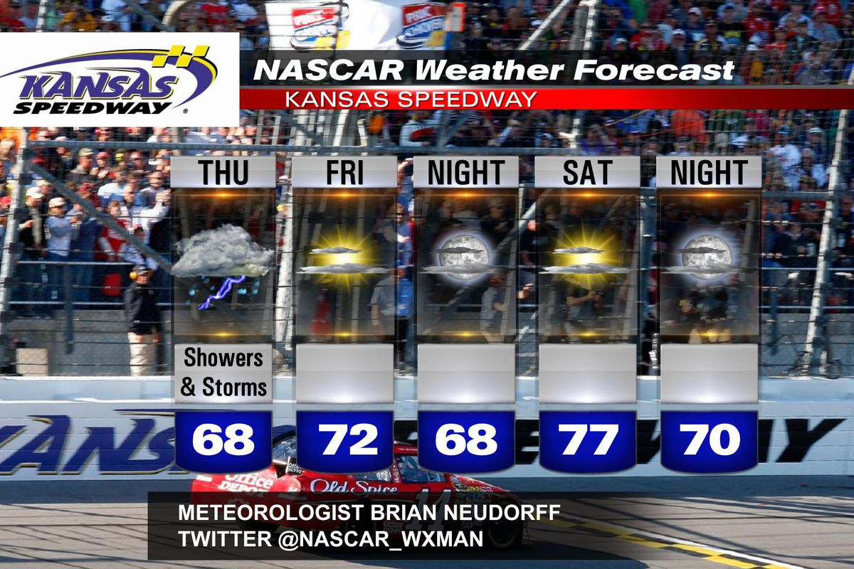 Kansas NASCAR weather forecast: Rain and storms for Thursday afternoon