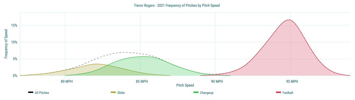 Trevor Rogers- 2021 Frequency of Pitches by Pitch Speed