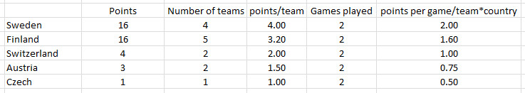 rank by points PO