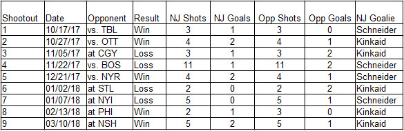 2017-18 Devils Shootouts Game by Game
