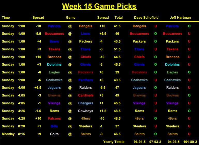 Nfl games to bet on week 15 betting csgodouble jak