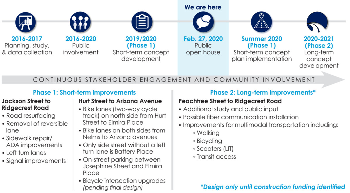 An outline of the plans illustrates the timeline for improvements.