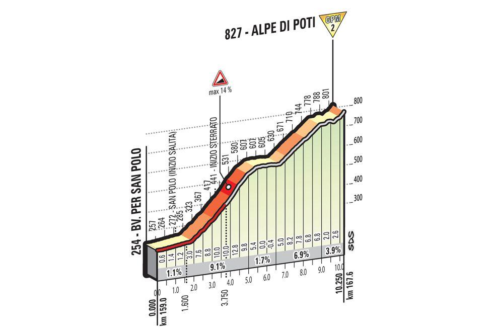 Giro d italia stage 8 betting online ante post betting 2000 guineas frankel