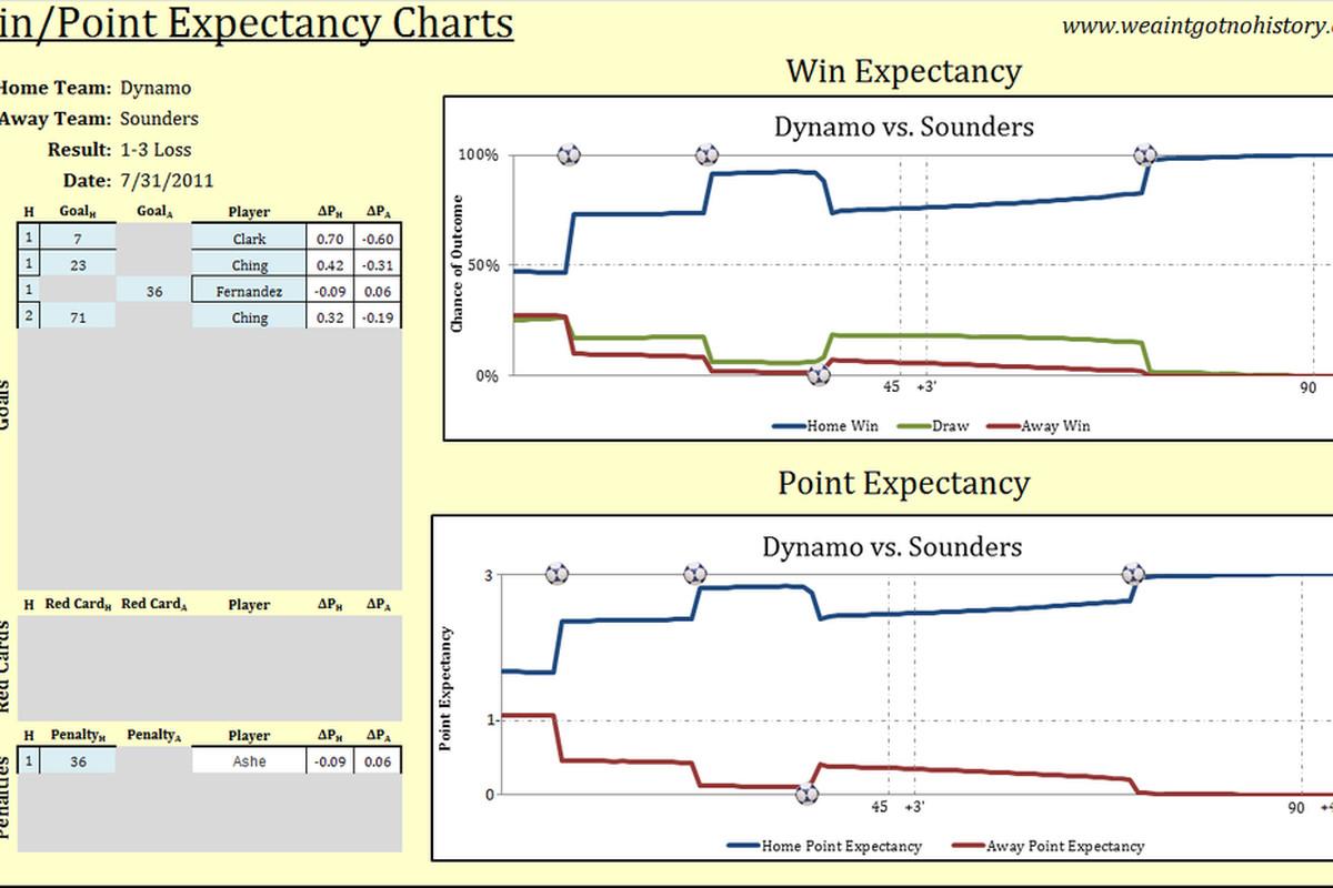 Seattle Sounders at Houston Dynamo Chart