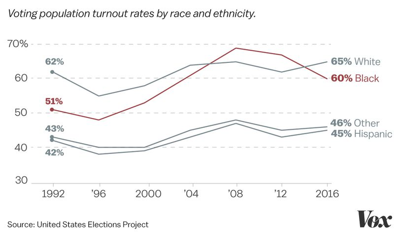 A chart of voting population turnout rates by race.
