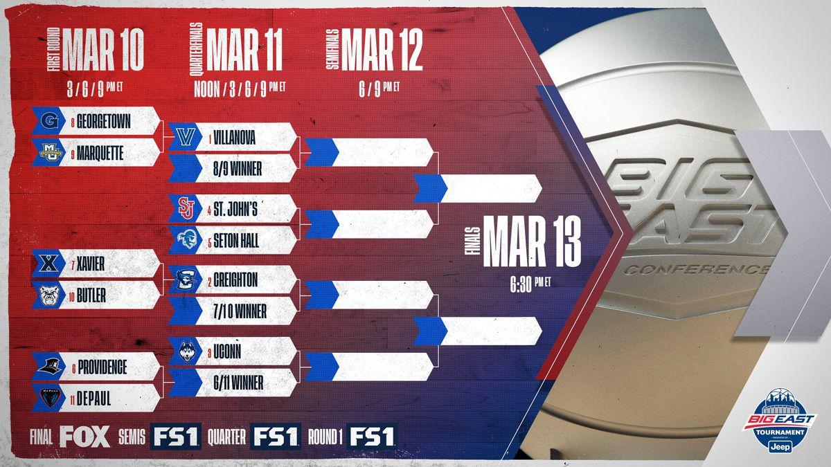2021 Big East men's basketball tournament bracket