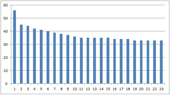 Mystery-Chart-6-24