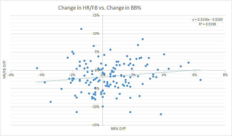 HR/FB and BB%