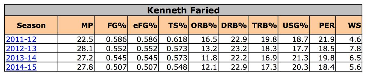 Faried Stats