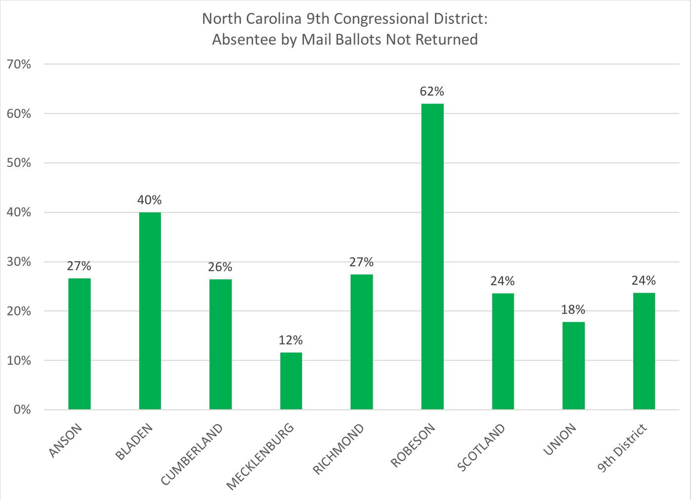 North Carolina election fraud: Leslie McRae Dowless indicted