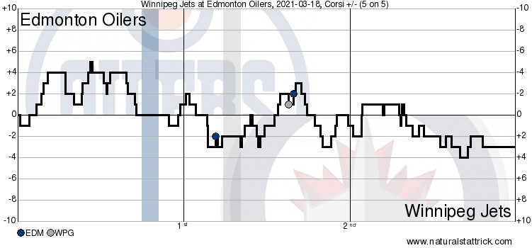 Game Flow Chart. Corsi plus/minus at 5 on 5.