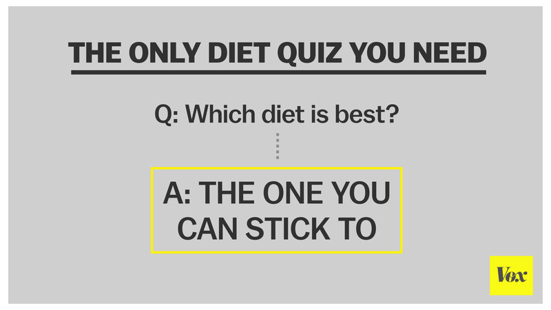 Diet Programs Promise Big Weightloss Results Science Suggests - Julia belluz us map and diets