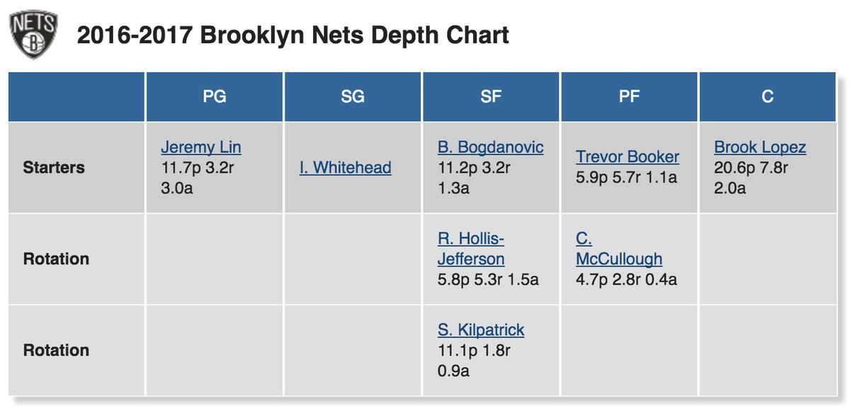 """<a href=""""http://basketball.realgm.com/nba/teams/Brooklyn-Nets/38/depth-charts""""><em>Via RealGM</em></a>"""
