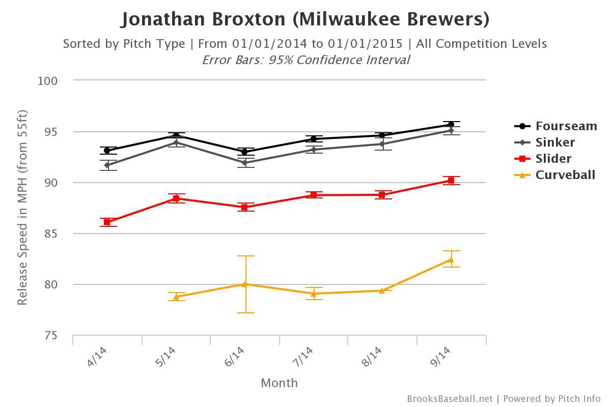 Jonathan Broxton 2014 Velo Chart