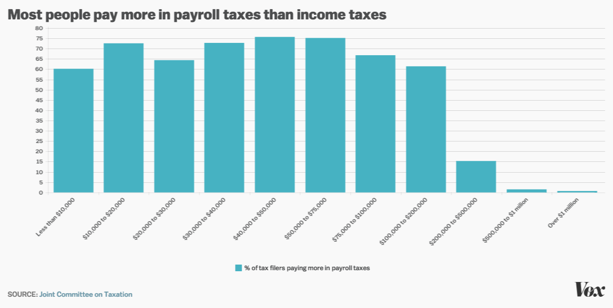 payroll income tax comparison