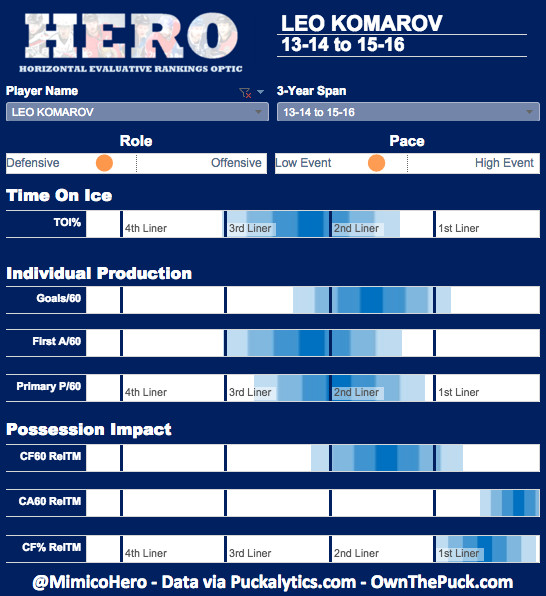 Komarov HERO chart